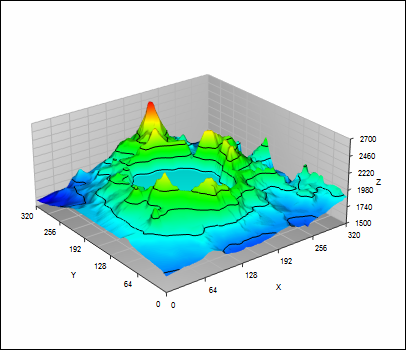 Surface plot of elevation data using TeraPlot contour plot software