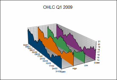 Graph Wizard showing OHLC bar plot