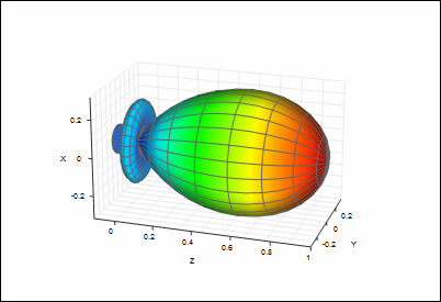 Antenna pattern surface plot