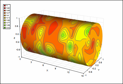 3D graph with surface plot of cylinder distortions