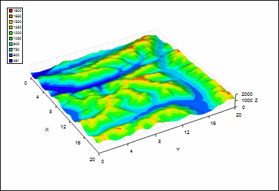 3D graph with surface plot of elevation data