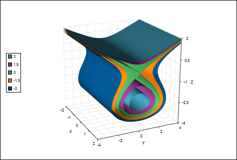 Graphing software example, isosurface plot