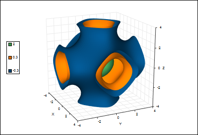 Isosurface extraction of Schwartz surface