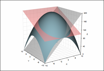 3d surface plot with intersecting planes