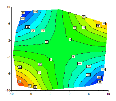 Contour plot software example - shaded contours